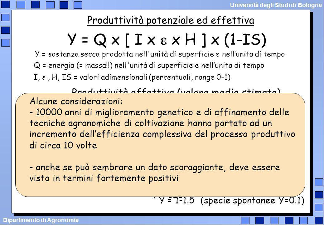 Y = Q x [ I x e x H ] x (1-IS) Produttività potenziale ed effettiva